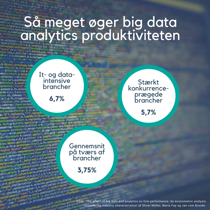 Big Data Analytics og produktivitet.